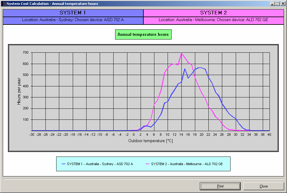 System Design The Location / The Temperature Profile MIX & Free