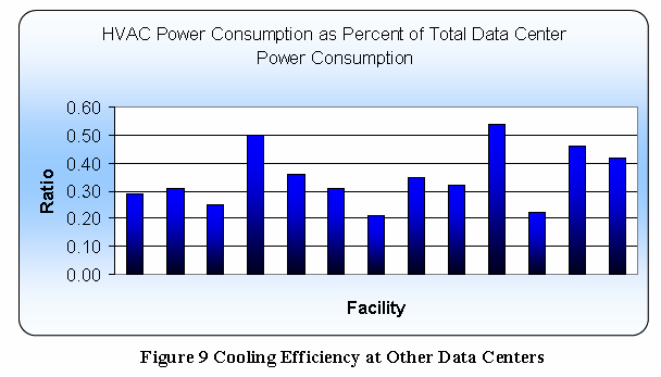 Why Energy Efficient Cooling?
