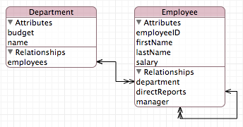 Creating the Project, Model, and Interface Create the Data Model The minimum value for the Employee salary attribute is 0.