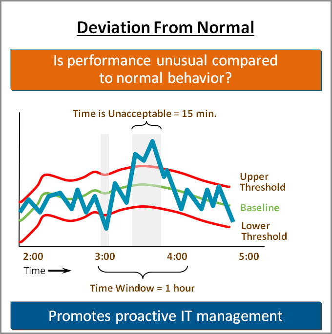Figure 3 With predefined thresholds for each key performance indicator (KPI) based on best practices, the system s Time over Threshold technology lets you know when an IT resource has persistent