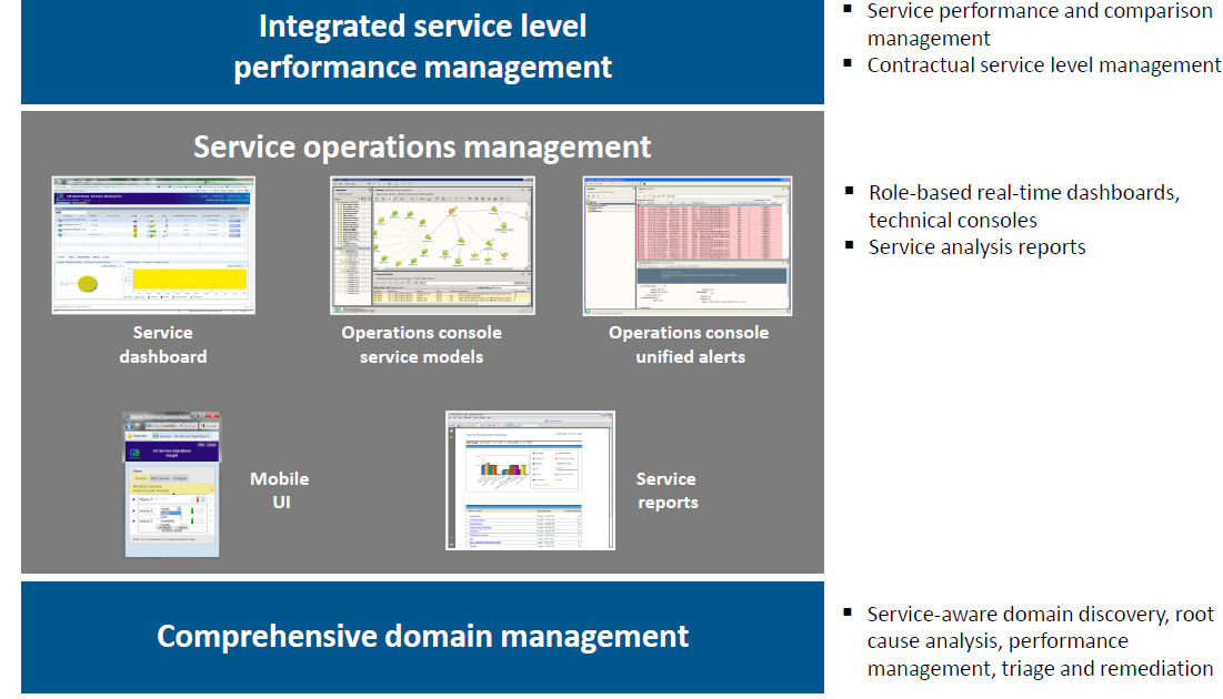 CA Service Operations Insight CA Service Operations Insight integrates with application and infrastructure domain management tools to build views of service status and to analyze and pinpoint service