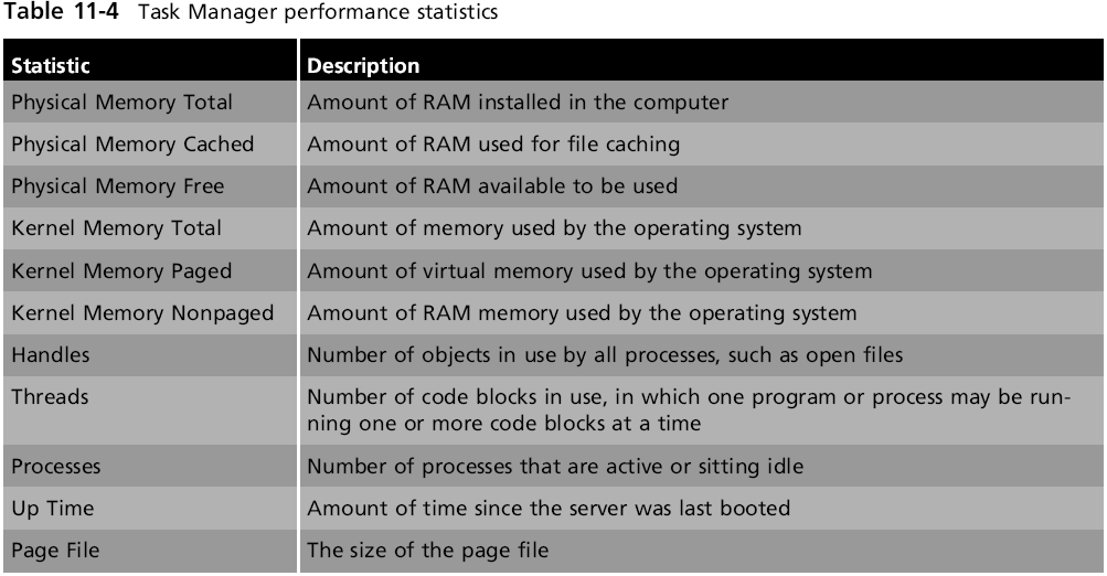 Monitoring Real-Time Performance (continued) Hands-On Microsoft Windows Server 2008 23