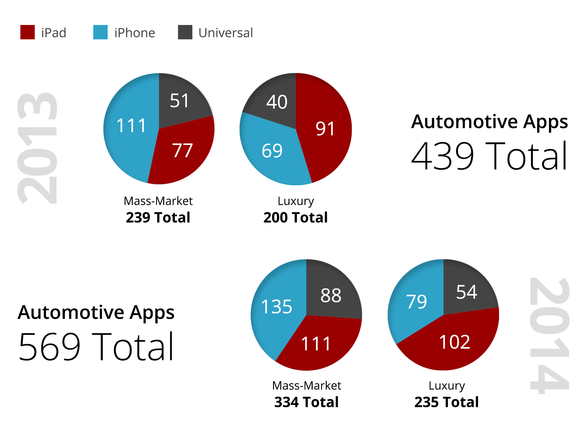 YEAR-OVER-YEAR The total number of automotive apps increased 30% from 2013,