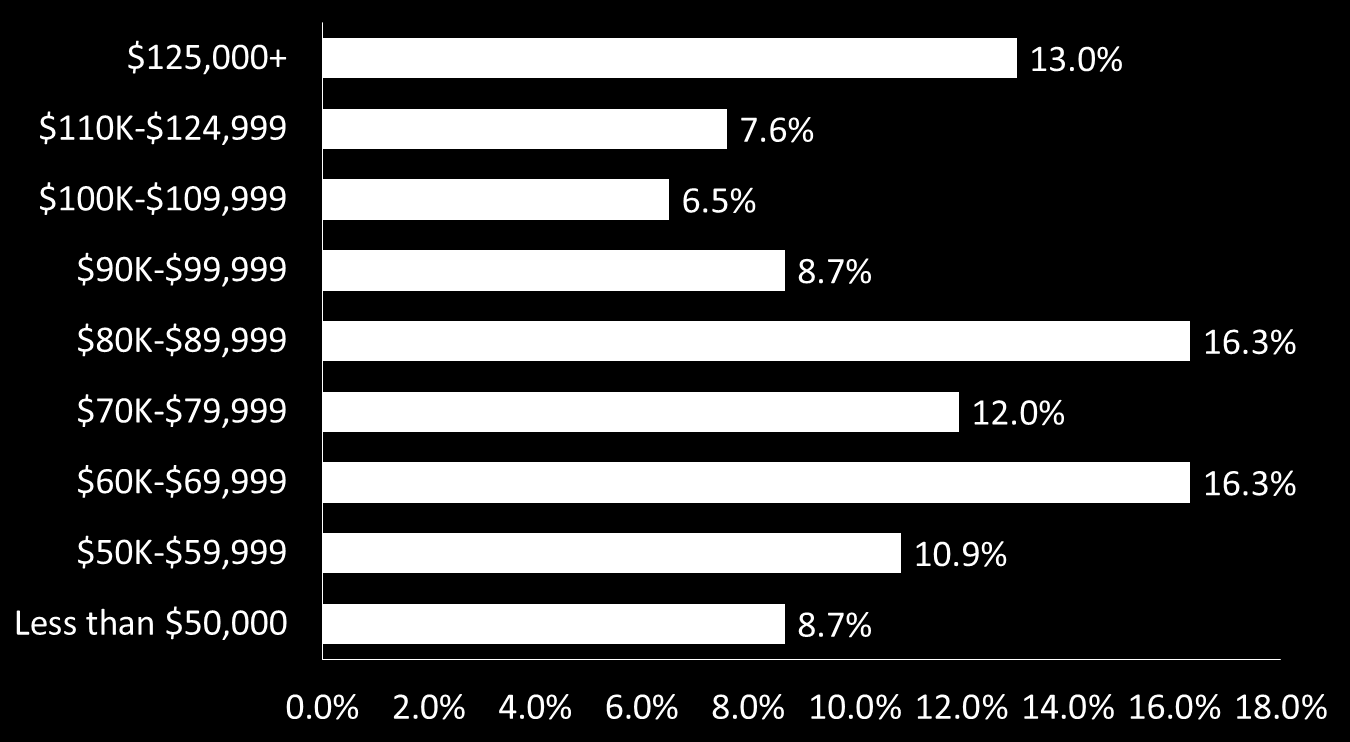 United Kingdom Business analysis professionals reported an average salary of $88,745 in 2012. Figure 34 shows the percentage of respondents in various salary ranges.