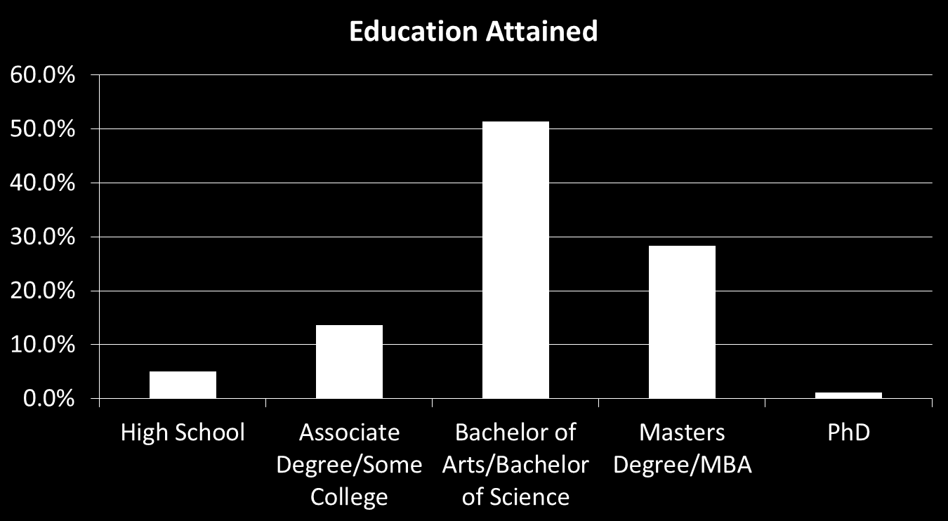 Figure 4: Education Attained Figure 4 shows the level of education attained by respondents. A majority of respondents hold a Bachelor of Arts/Bachelor of Science degree.