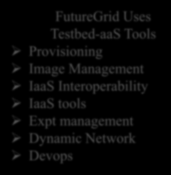 FutureGrid offers Computing Testbed as a Service Research Computing IaaS aas SaaS PaaS Custom Images Courses Consulting Portals Archival Storage System e.g. SQL, GlobusOnline Applications e.g. Amber, Blast Cloud e.