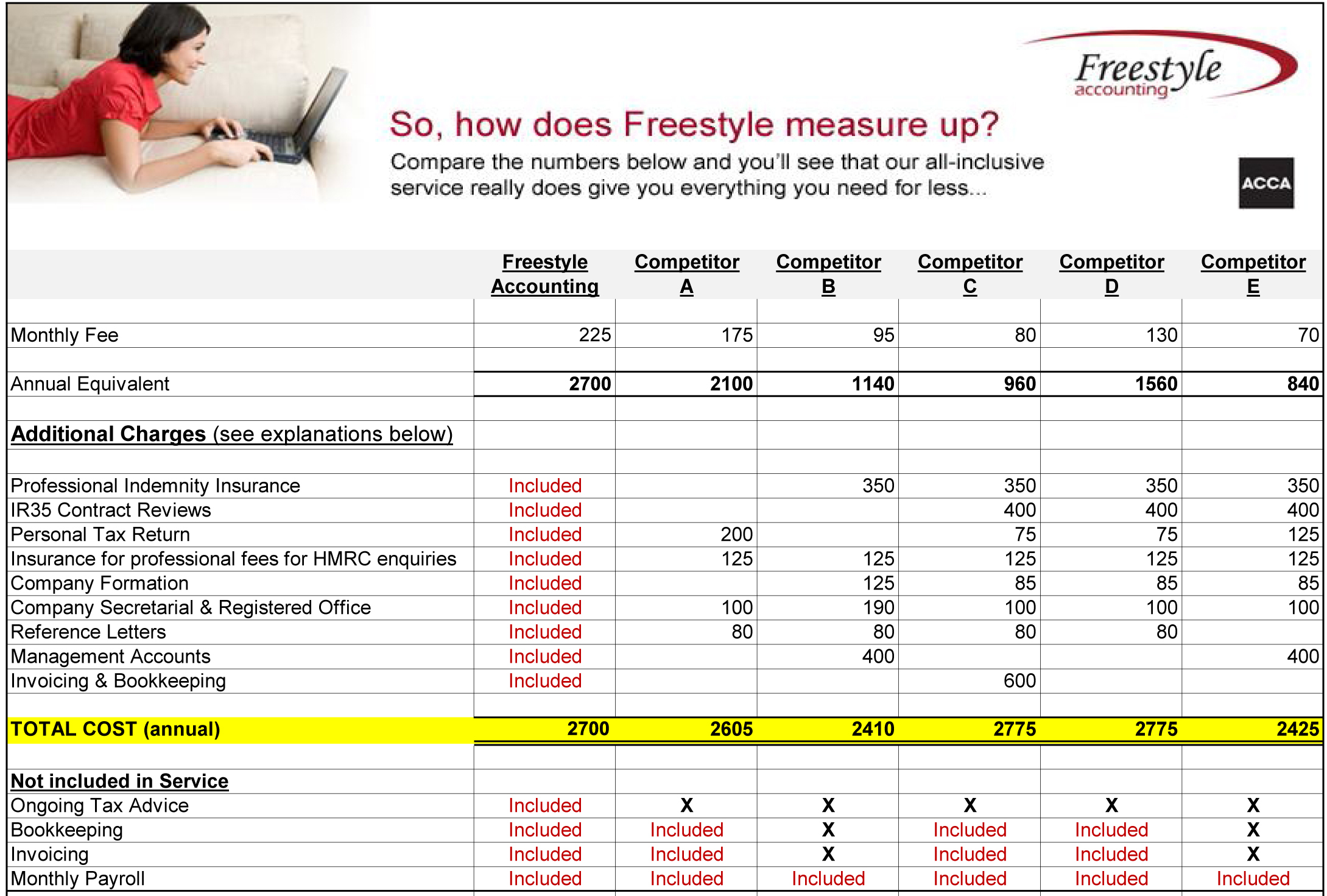 how do we compare with the competition?... With Freestyle Contractor everything is included in our fixed monthly fee, so you know exactly what you re paying each month, NO surprises, that s a promise!