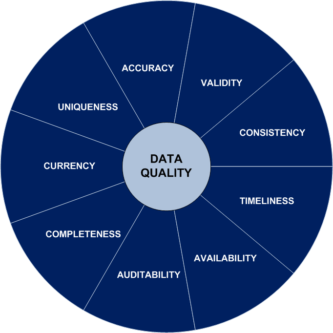A key theme of our methodology is embedding the measurement of success Accuracy values are correct Validity data has been validated and exceptions managed Consistency multiple sources of same data