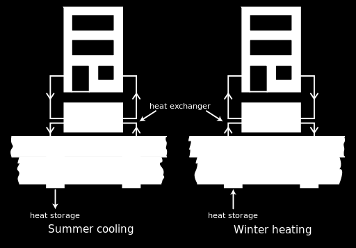 use the heat for heating during the winter. During the winter the coldness is stored and used for cooling during the summer. 1.5.3.
