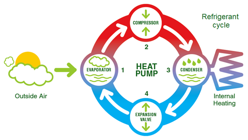 A heat pump works on the same principle as a fridge using a refrigerant fluid which boils at a low temperature.