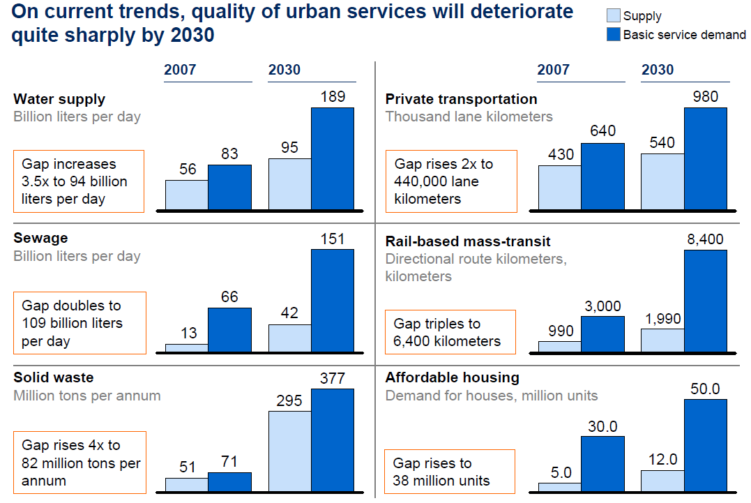 Sustainable Demand Urban services