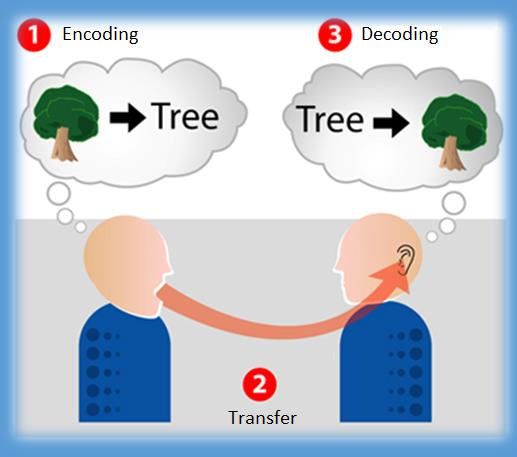 Encoding Concepts Binary Encoding Basics Encoding is the art of putting a sequence of characters (such as letters, numbers, punctuations and some symbols) into a specialised digital format for the