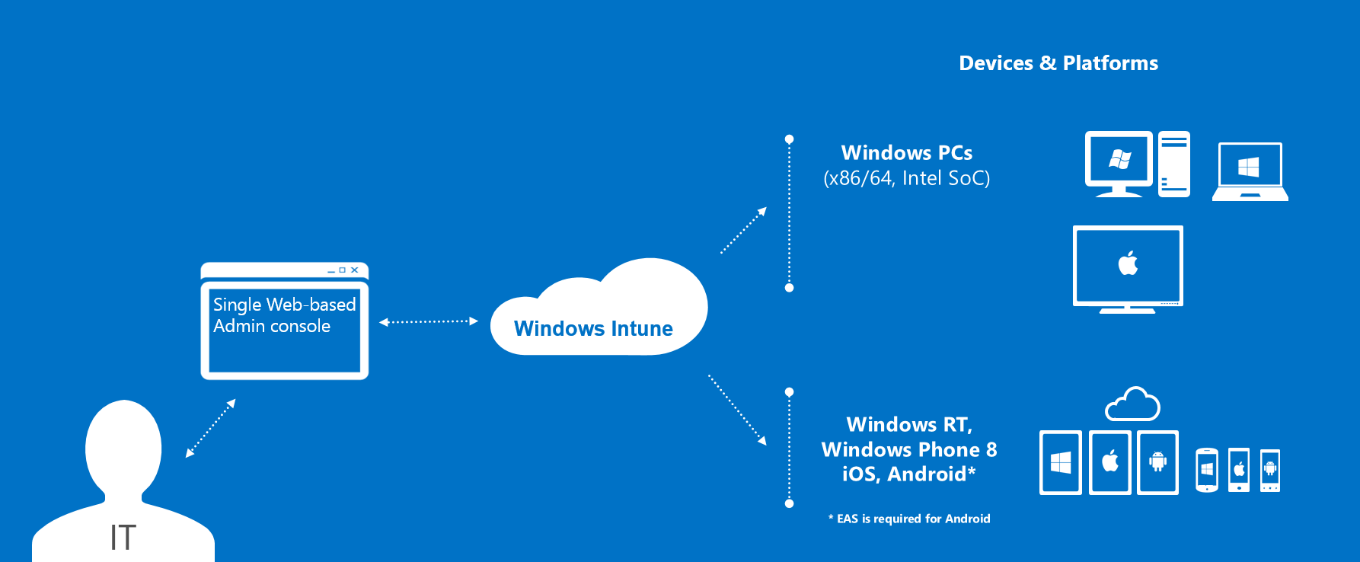 Release Overview This release of Windows Intune establishes the service as the premier way to manage personal computers and mobile devices for both small and medium businesses and large enterprises.