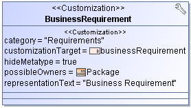 The stereotyped Business Requirement class will be added to the package shortcut menu > the New Element command > the Requirements group (see Figure 15 on page 39).