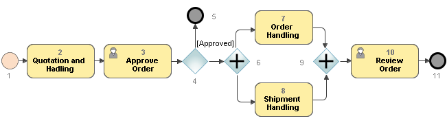 end events, tasks, and gateways in the BPMN Process diagram are numbered using the same numbering scheme.