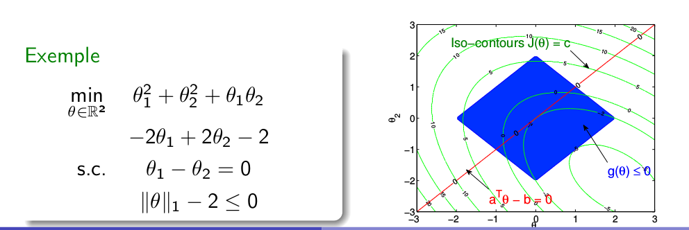 Constrained convex optimisation Equality constraint Inequality constraint KKT Conditions A constrained