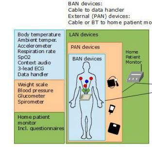Secure communication in WBAN s Problem: Presently, out-patient monitoring solutions have insufficient security Our approach: Careful thread-model formulation for wireless bodyarea networks Novel