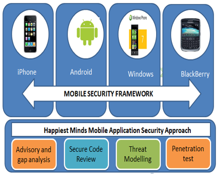 Small and medium-sized enterprises are aggressively adopting the independent mobile security software, but the large corporates prefer to deploy a centralized policy enforcement and management model