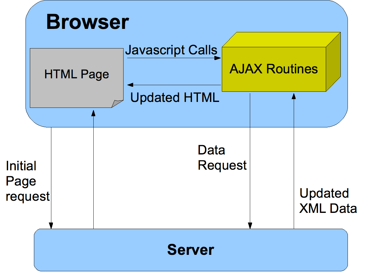 Asynchronous JavaScript And XML Dynamic content changes without reloading the entire page AJAX interactive and dynamic web apps approaching rich client capability