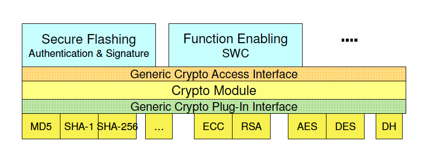 Figure 5: Cryptographic Architecture (source [4]) 5.