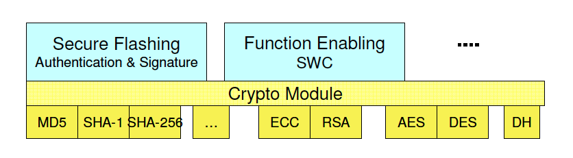 Figure 3: Security Application and Cryptographic routines (source [4]) Figure 4: Separation of Security Application and Cryptographic routines (source [4]) 5 AUTOSAR security concepts 5.