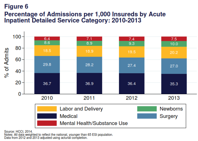 2013 Health Care Cost and Utilization Report 8 Summary In 2013, utilization of acute inpatient services declined (Table 3).