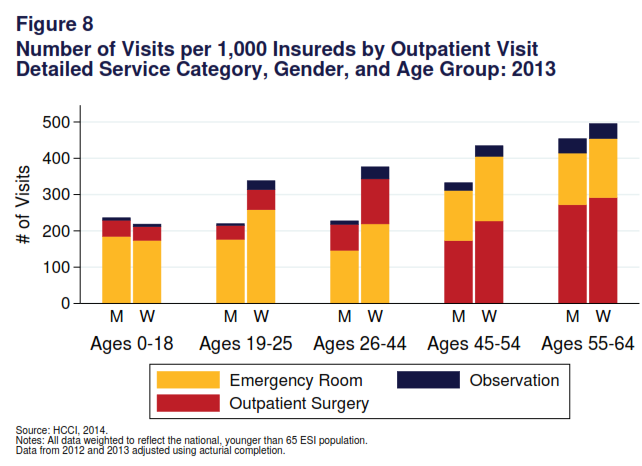 in use. Outpatient surgery use increased for the pre-medicare adults (3 visits per 1,000 pre-medicare men and 1 visit per 1,000 pre-medicare women) and was stable for middle age adult men.