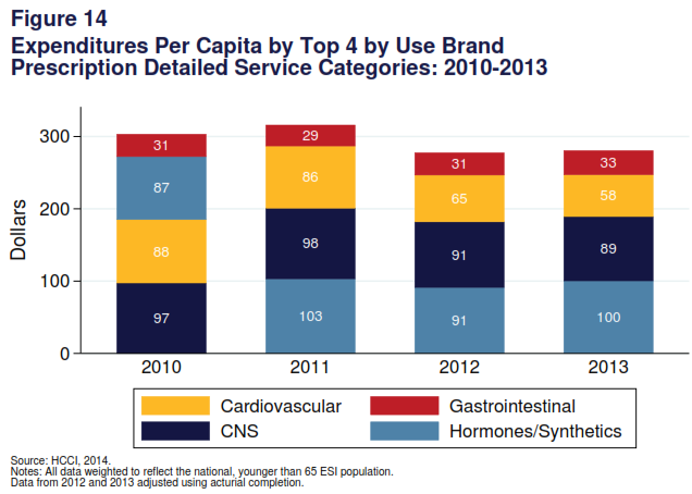 Brand Prescriptions 2013 Health Care Cost and Utilization Report 16 In 2013, spending on brand prescriptions rose 2.4% to $550 per capita (Table 1), and made up 11.