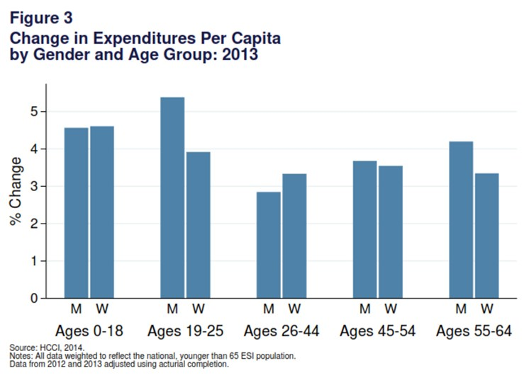 2013 Health Care Cost and Utilization Report 2 spending for any other subpopulations, followed by spending for girls and boys.