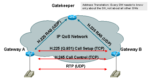 Fig 2: H.323 Protocol family Inter-Asterisk exchange (IAX) Fig 3: An example of a h.
