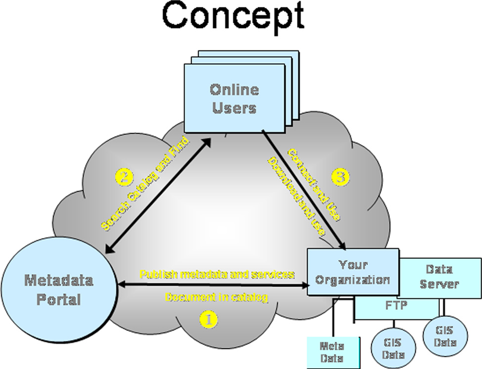114 D G TAL MAPP NG TECHN QUES 06 THE Portal s online interface components Home Page Figure 1. Generalized data partnership and user connection concept (modified from ESRI, 2004).