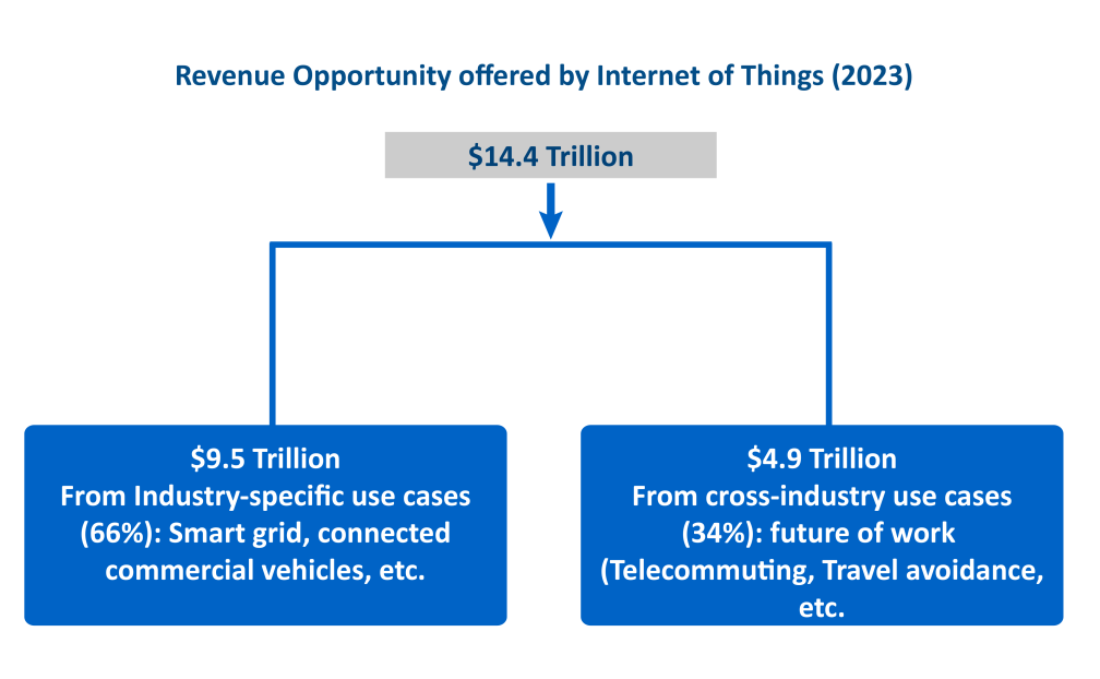 Figure2: Value of IoT Stake in the Economy Source: Cisco IBSG, 2013 Global organizations have recognized the opportunity and are implementing the strategy and evolving innovative business paradigms