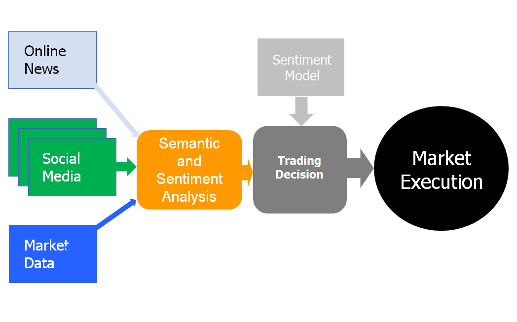 The Calfor Finance sentiment trading machine : the process Client Our sentiment sentiment