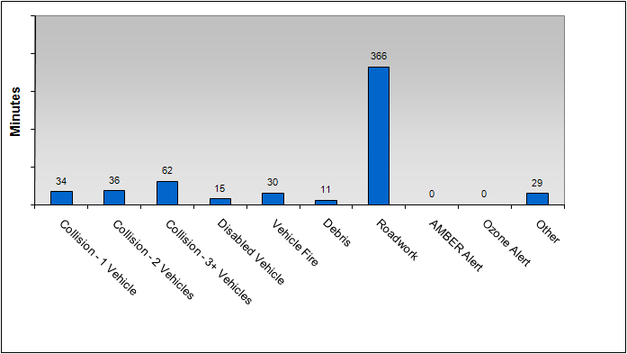 Additional Statistics March 2010 Incident Duration by Incident Type Figure 9 breaks down the average duration of incidents by incident type.