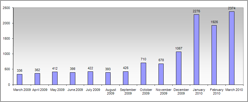 Additional Statistics March 2010 13-Month Incident History Figure 11 shows the number of incidents that