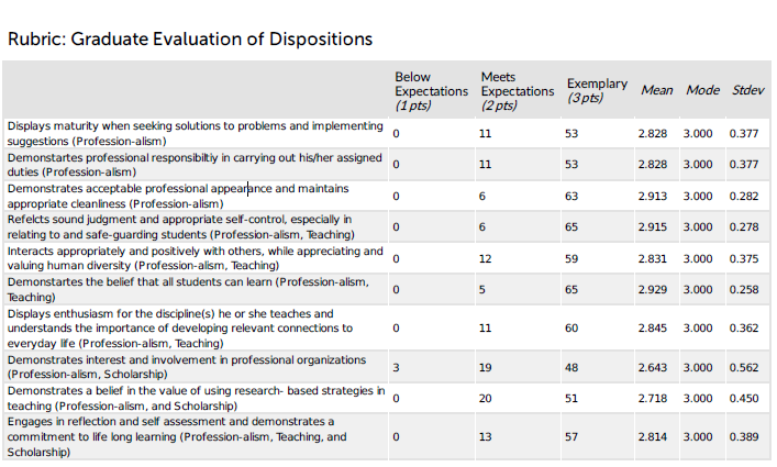 Graduate Dispositions The dispositions instrument evaluates whether the teachers values, commitments, and professional ethics meet expectations or are rated as exemplary.