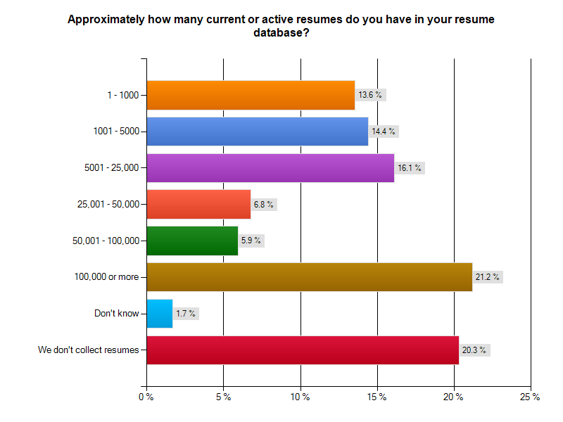 2011 Online Recruiting Survey