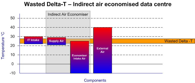 Figure 7 Wasted Delta-T in an indirect air economised data