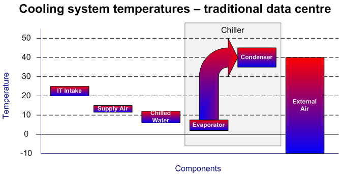6. Chiller efficiency improvements In recent years there has been a substantial improvement in the efficiency of mechanical chillers available to data centre operators.