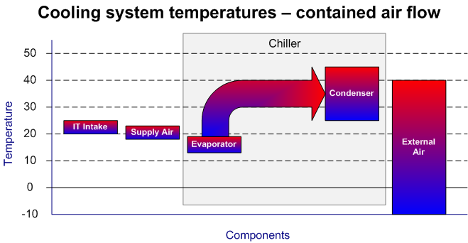 6.3 Contained air flow data centre In a contained air flow data centre many of these inefficiencies are eliminated, substantially reducing the required delta-t as shown in Figure 9.