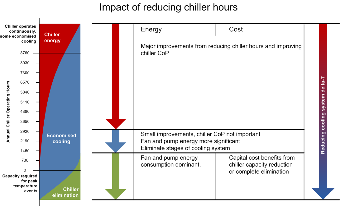 7.7 Overall impact of chiller hours on energy efficiency and cost The chart in Figure 17 below summarises the benefits of reducing chiller hours for a data centre.