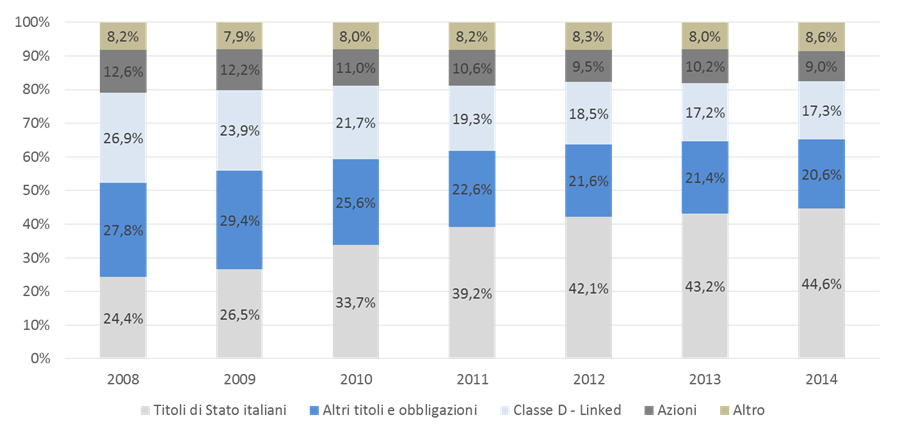 Investments of Italian Insurers (2/2) Structure of Italian Insurers Portfolio - 2008-2014 Italian government bonds are