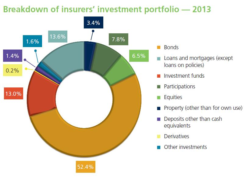 shares and other assets - The investment portfolio of European insurers is