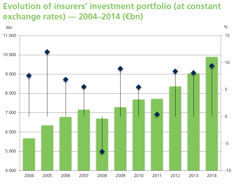 Investments of European Insurers (1/2) As at 31 December 2014, the