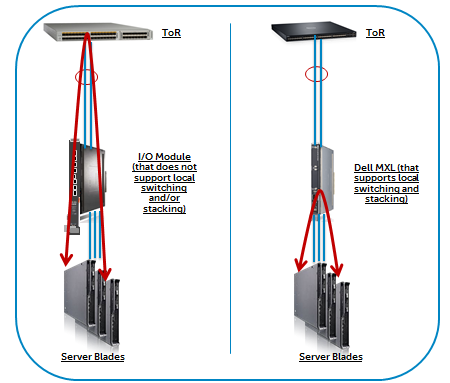 Figure 3: FlexIO Modules for Dell MXL blade switch MXL is architected to better handle East-West traffic: MXL is architected to address the ever increasing east-west traffic within data centers.