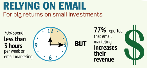 Why Email Marketing? With all the channels available, why use email to market? It s powerful. Every $1 spent on email marketing has a $40 return, according to the Direct Marketing Association.