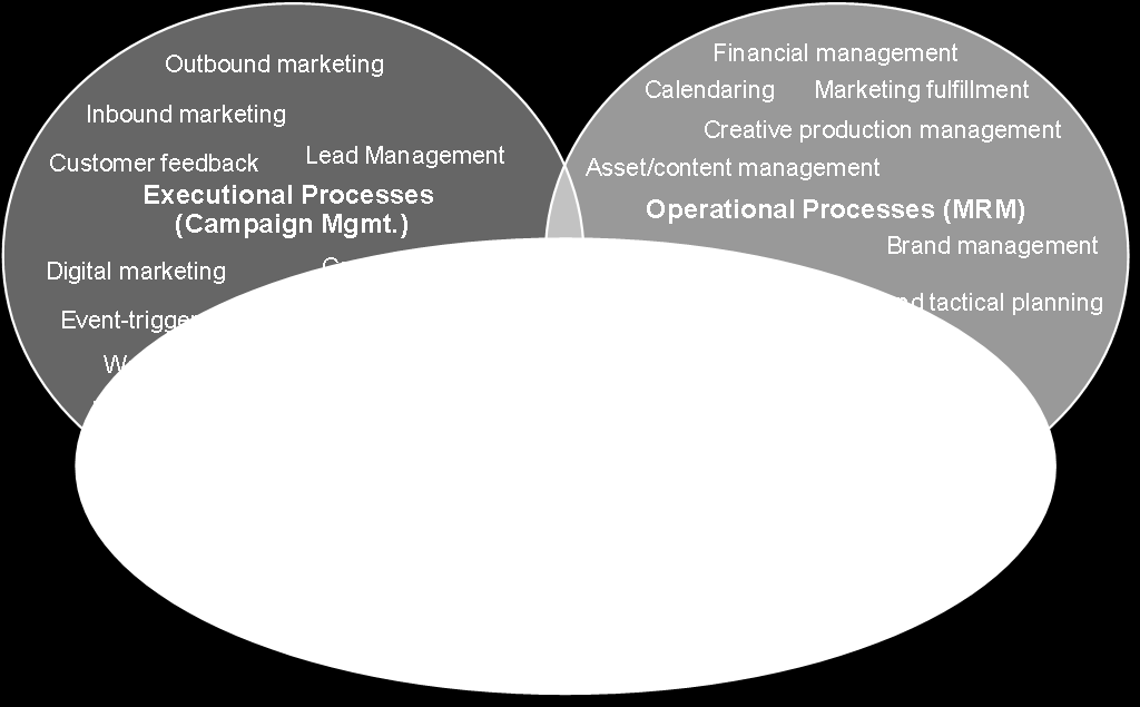 WHAT YOU NEED TO KNOW Marketing organizations don't always think about process.