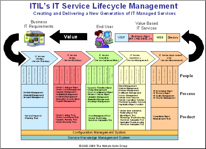 IT Service Strategy Planning the IT Services Service Strategy deals with the strategic analysis, planning, positioning, and implementation relating to IT service models, strategies, and objectives.