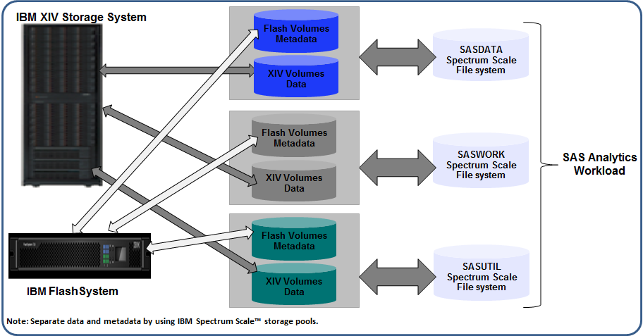 Figure 3. SAS Analytics shared file systems metadata deployment on IBM FlashSystem The SAS analytics deployment on hybrid storage environment is described in detail in the following section.