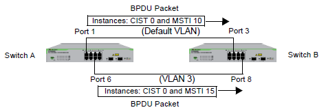 AT-GS950/8 Web Interface User Guide Associating VLANs to MSTIs When you are using Multiple Spanning Tree, Allied Telesis recommends that you assign each VLANs to one of the existing MSTIs on a switch.